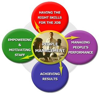 How Well Do You Develop Your People?
